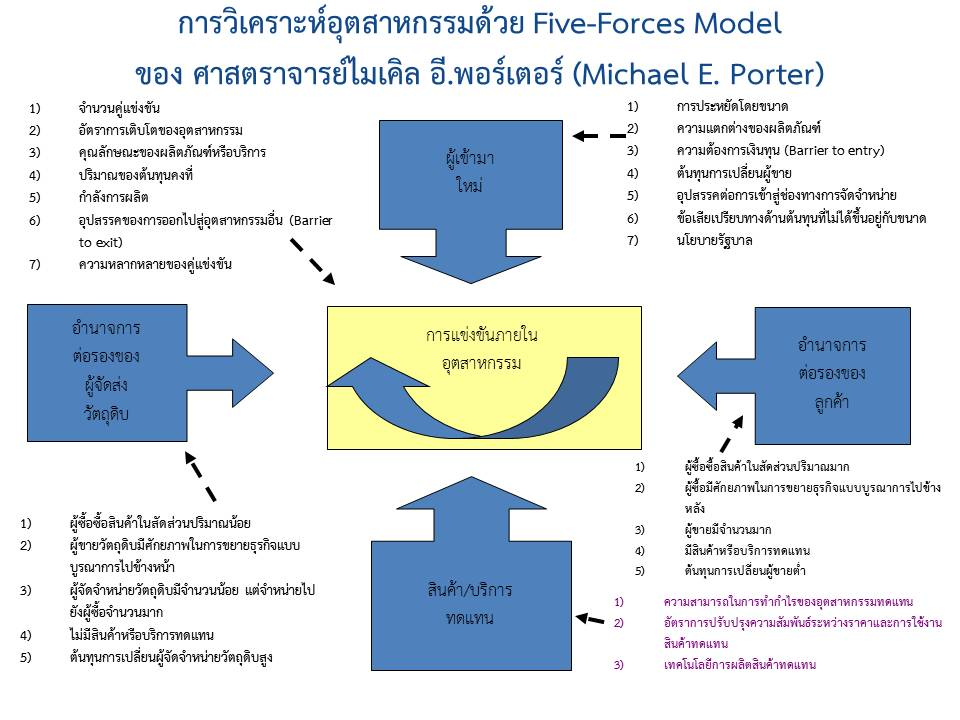 weakness of porters five forces model Porter's 5 forces is a model that identifies and analyzes the competitive forces that shape every industry, and helps determine an industry's weaknesses and strengths.